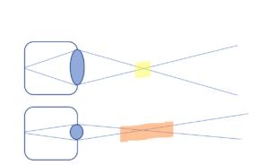 Dof Diagram